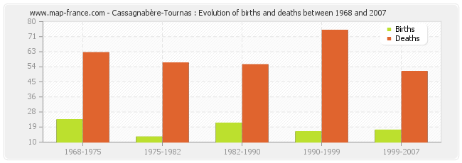 Cassagnabère-Tournas : Evolution of births and deaths between 1968 and 2007