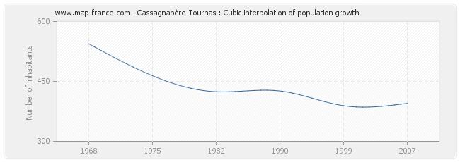 Cassagnabère-Tournas : Cubic interpolation of population growth
