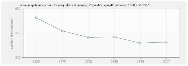 Population Cassagnabère-Tournas