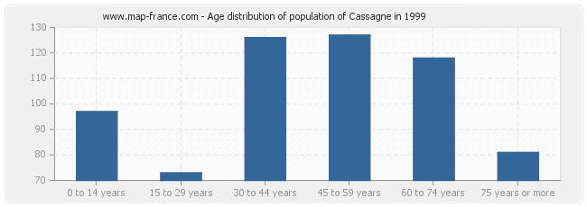 Age distribution of population of Cassagne in 1999