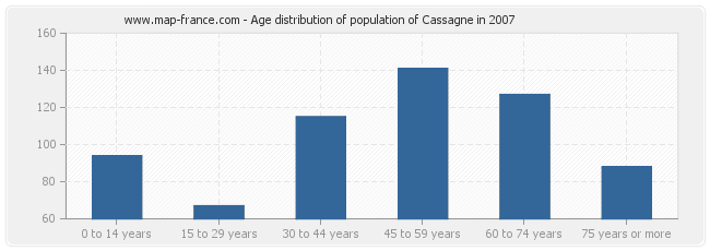 Age distribution of population of Cassagne in 2007