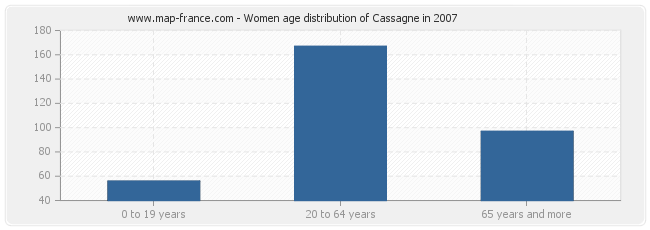 Women age distribution of Cassagne in 2007