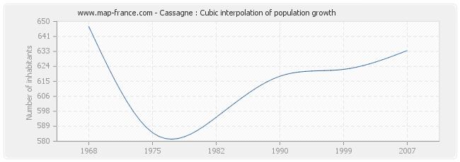 Cassagne : Cubic interpolation of population growth
