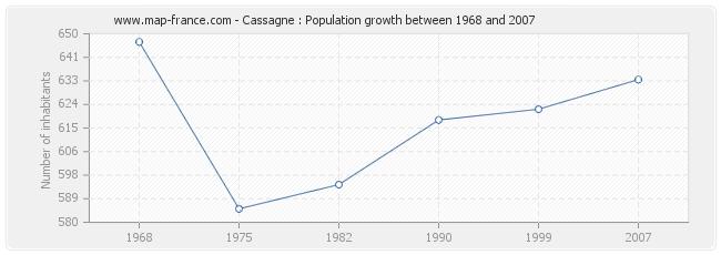 Population Cassagne