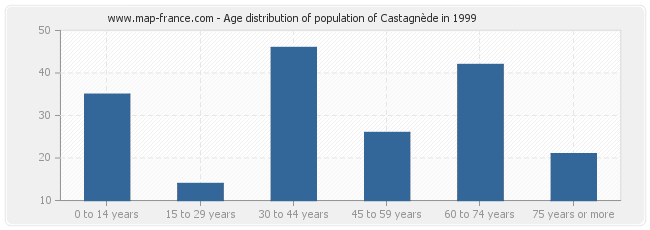 Age distribution of population of Castagnède in 1999