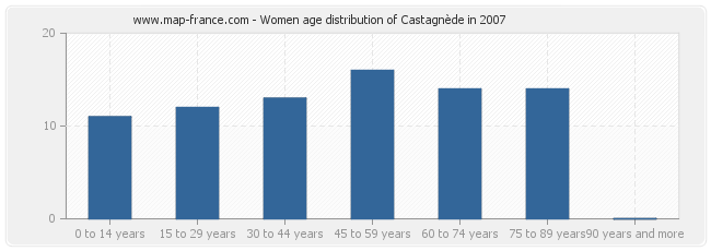 Women age distribution of Castagnède in 2007