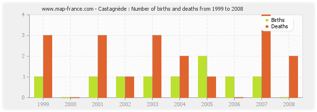 Castagnède : Number of births and deaths from 1999 to 2008