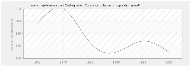 Castagnède : Cubic interpolation of population growth