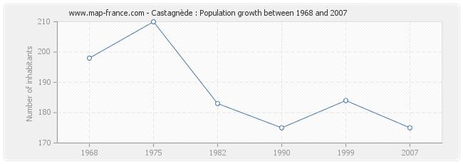 Population Castagnède