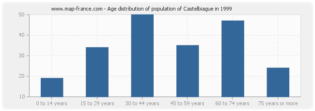 Age distribution of population of Castelbiague in 1999