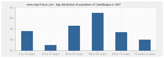 Age distribution of population of Castelbiague in 2007