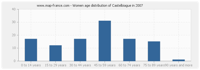 Women age distribution of Castelbiague in 2007