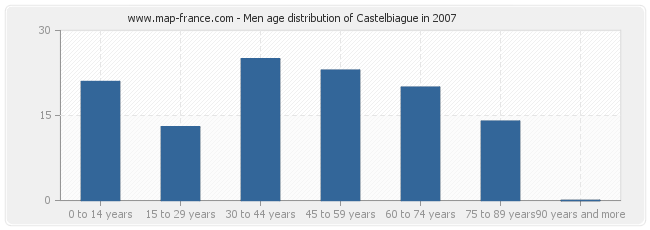Men age distribution of Castelbiague in 2007