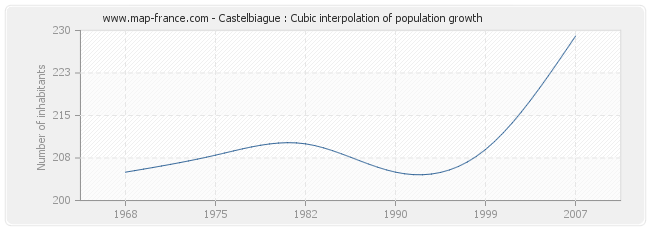 Castelbiague : Cubic interpolation of population growth