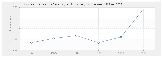Population Castelbiague