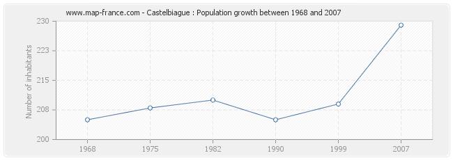 Population Castelbiague