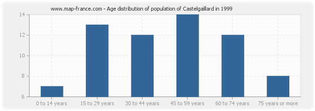 Age distribution of population of Castelgaillard in 1999