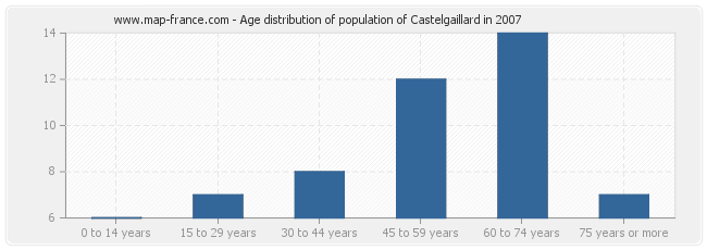 Age distribution of population of Castelgaillard in 2007