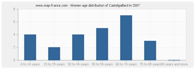 Women age distribution of Castelgaillard in 2007