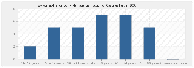 Men age distribution of Castelgaillard in 2007