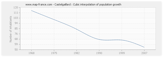 Castelgaillard : Cubic interpolation of population growth