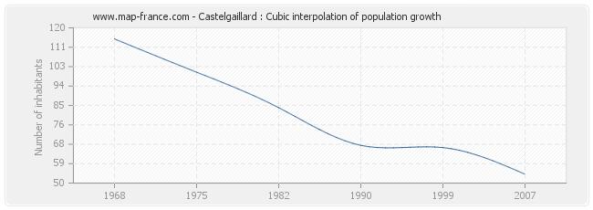 Castelgaillard : Cubic interpolation of population growth