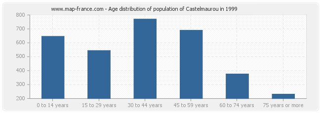 Age distribution of population of Castelmaurou in 1999