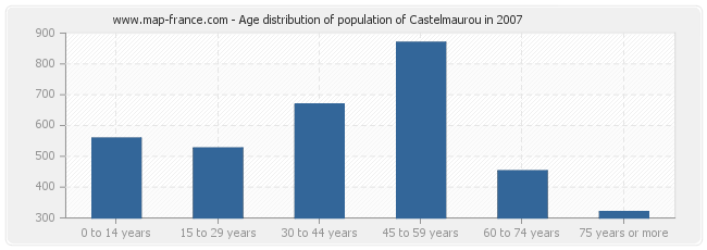 Age distribution of population of Castelmaurou in 2007