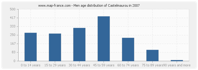 Men age distribution of Castelmaurou in 2007