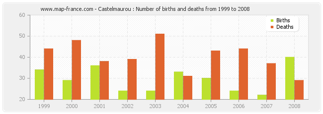 Castelmaurou : Number of births and deaths from 1999 to 2008