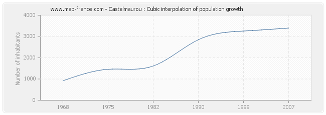 Castelmaurou : Cubic interpolation of population growth