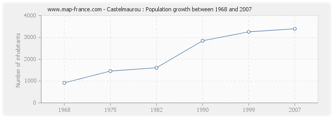 Population Castelmaurou