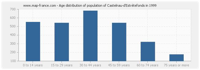 Age distribution of population of Castelnau-d'Estrétefonds in 1999