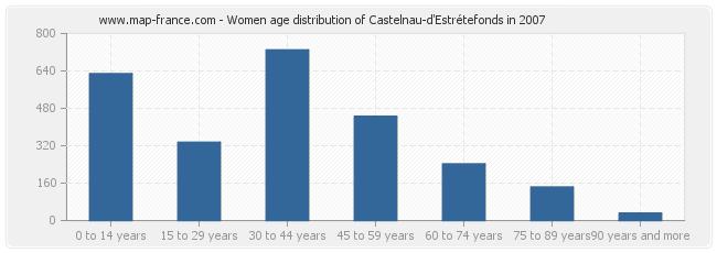 Women age distribution of Castelnau-d'Estrétefonds in 2007