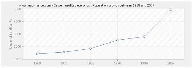 Population Castelnau-d'Estrétefonds