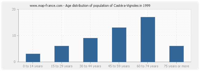 Age distribution of population of Castéra-Vignoles in 1999
