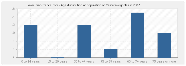 Age distribution of population of Castéra-Vignoles in 2007