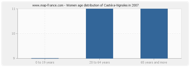 Women age distribution of Castéra-Vignoles in 2007