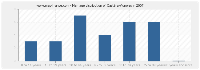 Men age distribution of Castéra-Vignoles in 2007