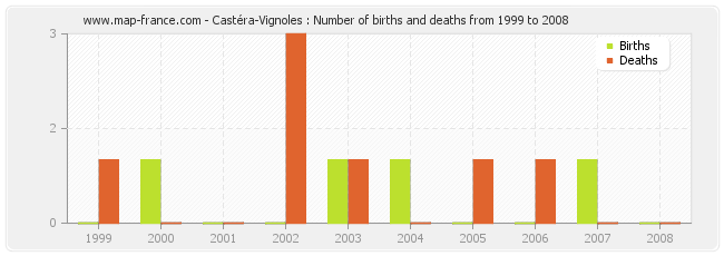 Castéra-Vignoles : Number of births and deaths from 1999 to 2008