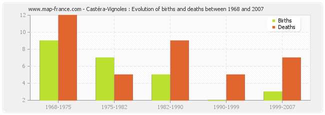 Castéra-Vignoles : Evolution of births and deaths between 1968 and 2007