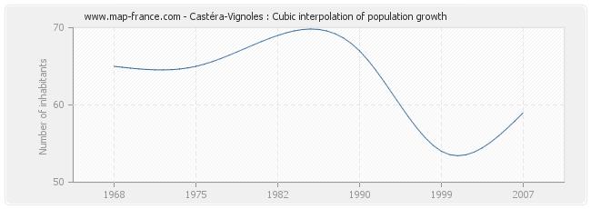 Castéra-Vignoles : Cubic interpolation of population growth