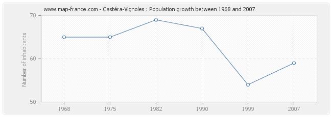 Population Castéra-Vignoles