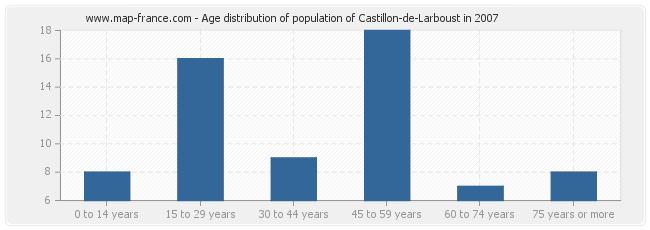 Age distribution of population of Castillon-de-Larboust in 2007