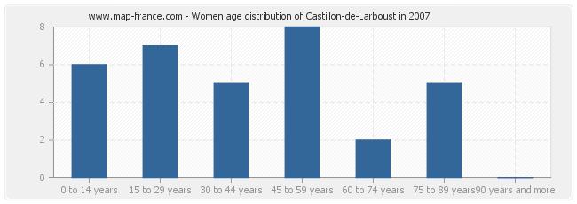 Women age distribution of Castillon-de-Larboust in 2007