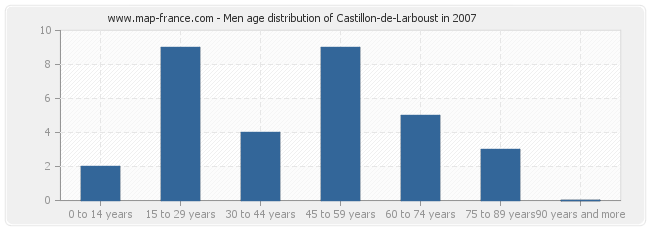 Men age distribution of Castillon-de-Larboust in 2007