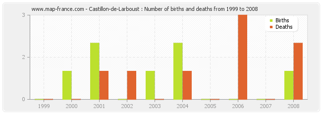 Castillon-de-Larboust : Number of births and deaths from 1999 to 2008