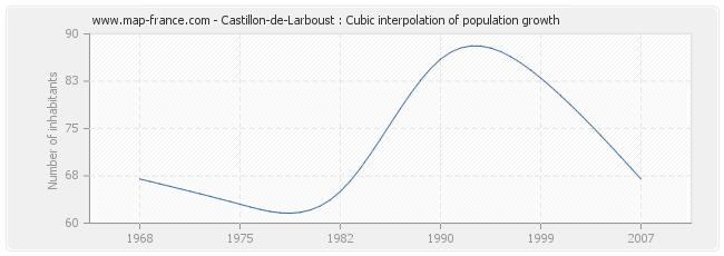 Castillon-de-Larboust : Cubic interpolation of population growth