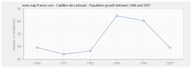 Population Castillon-de-Larboust