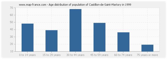 Age distribution of population of Castillon-de-Saint-Martory in 1999